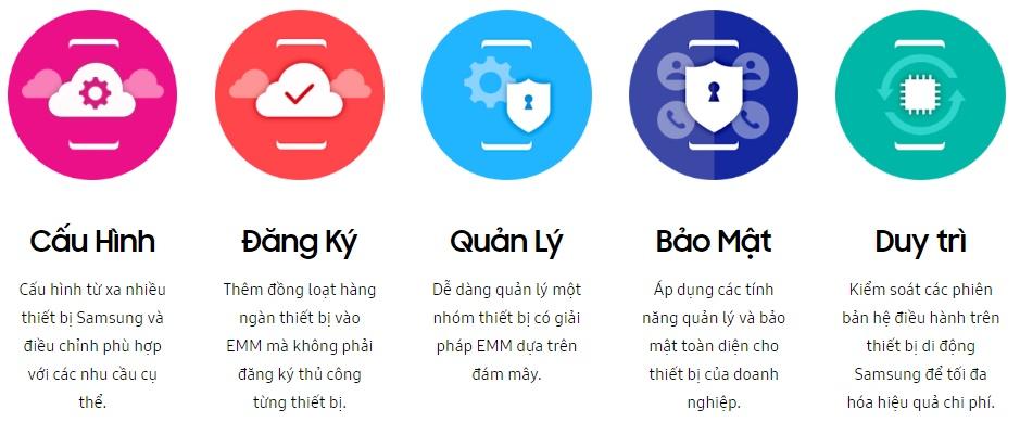 Giải Pháp Samsung Knox Hỗ Trợ Hoàn Hảo Mọi Quá Trình