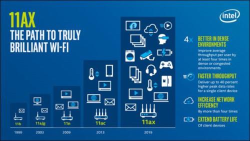 Hiệu suất Wi-Fi 6 tốt hơn ở khu vực đông người