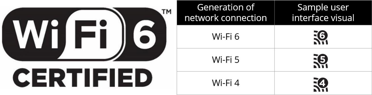Wi-Fi 6 Certified