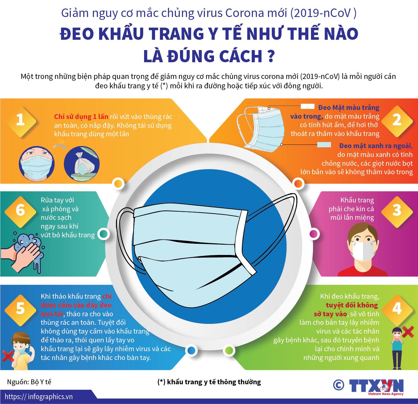 Đeo khẩu trang y tế đúng cách chung tay bảo vệ sức khỏe cộng đồng