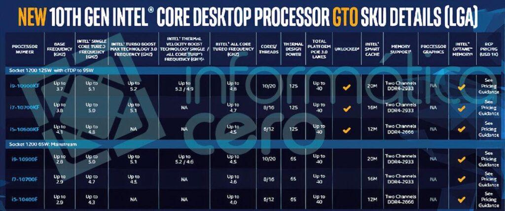 CPU Intel Core thế hệ 10 dòng F và KF giá tốt cho game thủ không cần iGPU
