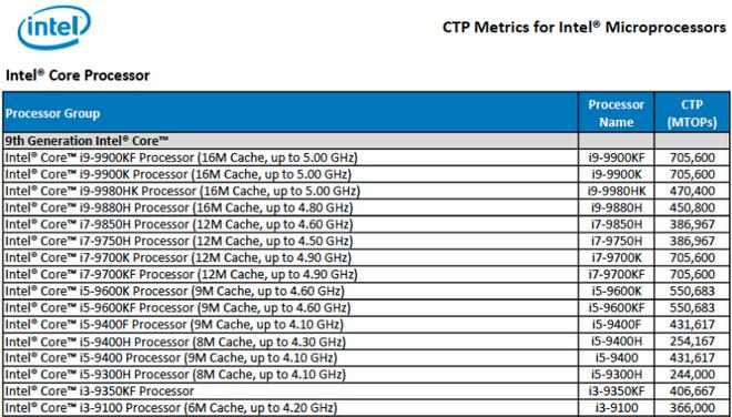 Những bộ xử lý Intel Comet Lake sẽ có tối đa 10 nhân, sản xuất trên quy trình 14nm - Ảnh 3.