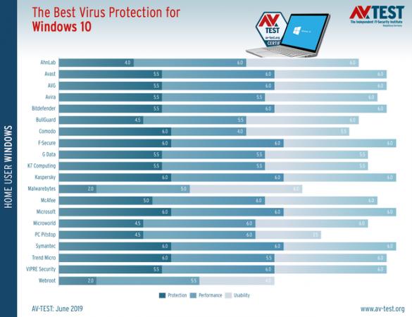 Bất ngờ chưa: Windows Defender hiện là một trong những ứng dụng antivirus tốt nhất thế giới