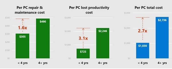 Fig 1. Chi phí sở hữu 1 máy tính cũ