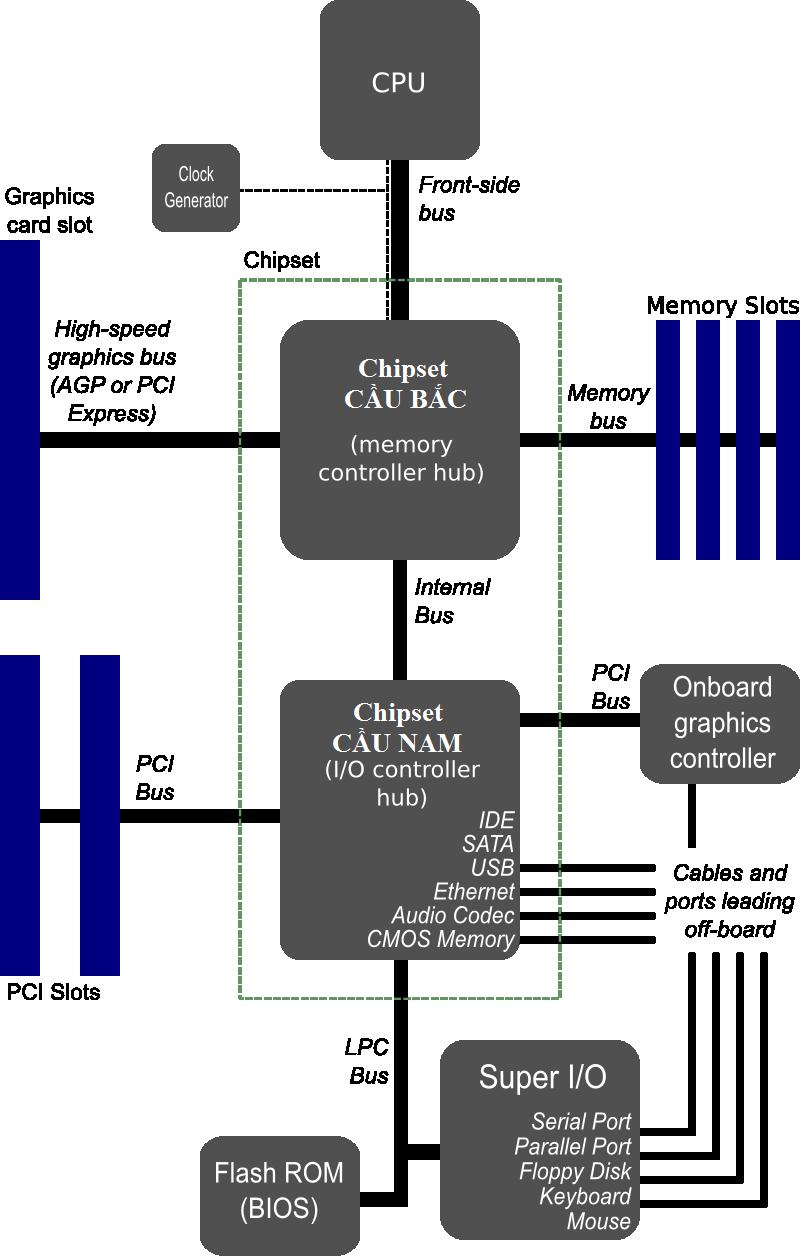 Cấu tạo cơ bản Mainboard máy tính