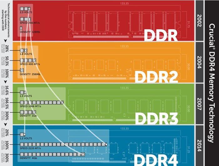 Ram DDR máy tính PC