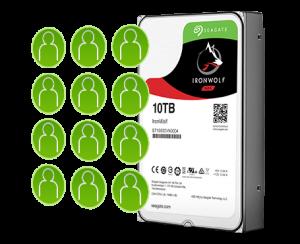 IronWolf-Multi-User-Technology