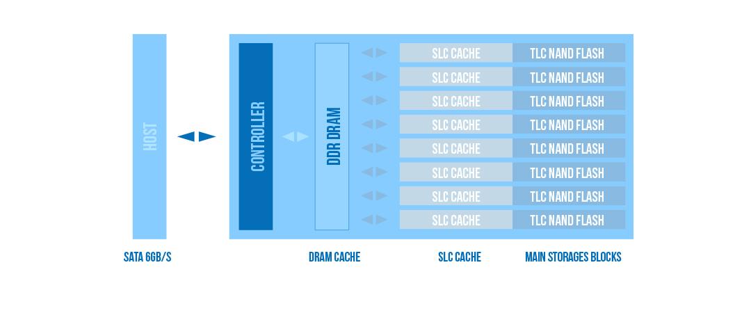 Slim S55 Công nghệ bộ nhớ SLC