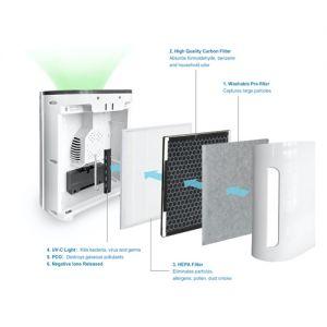 Bộ Màng Lọc Cho Máy Lọc Không Khí FujiE AP700 Filter